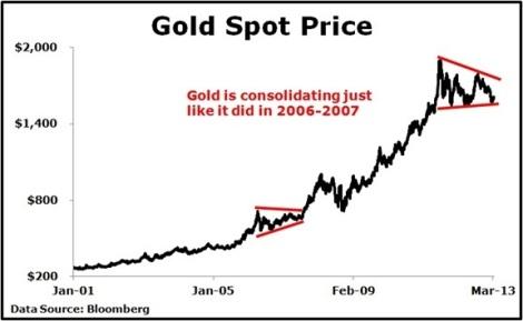 gold-spot-price-2001-2013