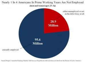 Nearly 1 In 4 Americans In Prime Working Years Are Not Employed.preview