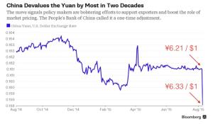 Yuan devaluation 2015